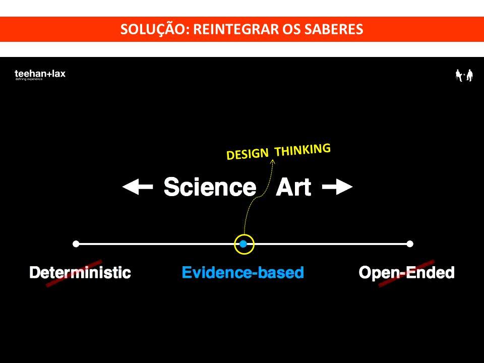 DESIGN THINKING SOLUÇÃO: REINTEGRAR OS SABERES
