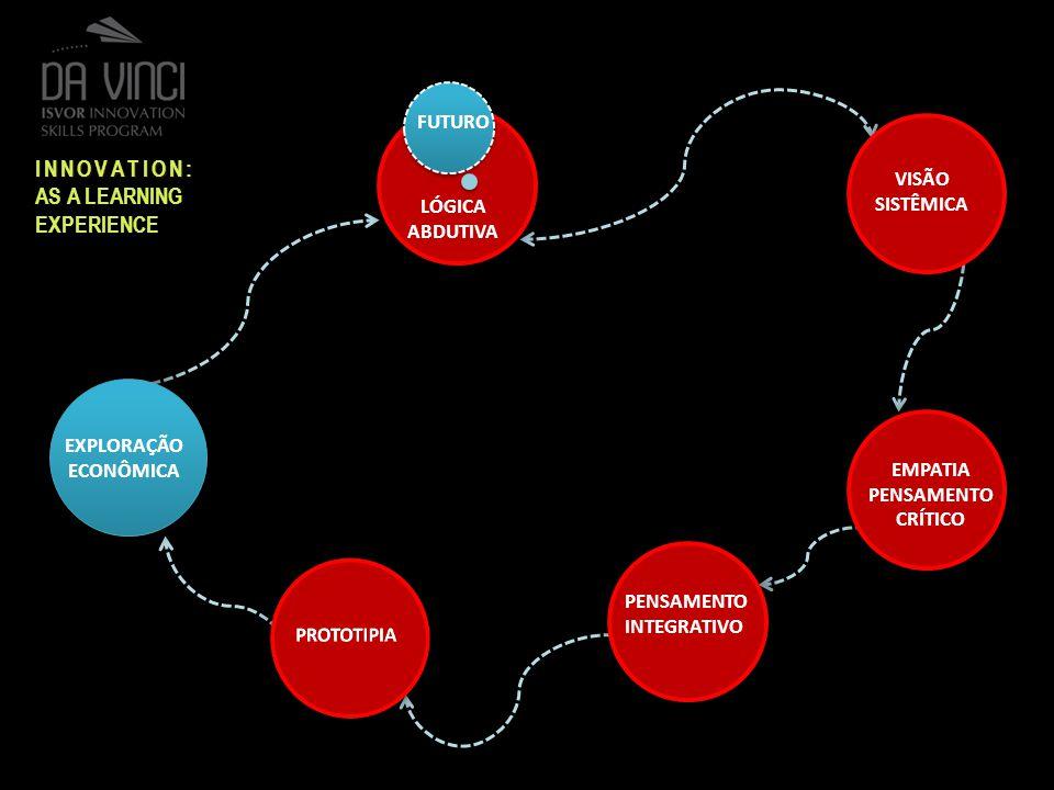PENSAMENTO INTEGRATIVO EXPLORAÇÃO ECONÔMICA EMPATIA PENSAMENTO CRÍTICO VISÃO SISTÊMICA LÓGICA ABDUTIVA FUTURO PROTOTIPIA INNOVATION: AS A LEARNING EXP