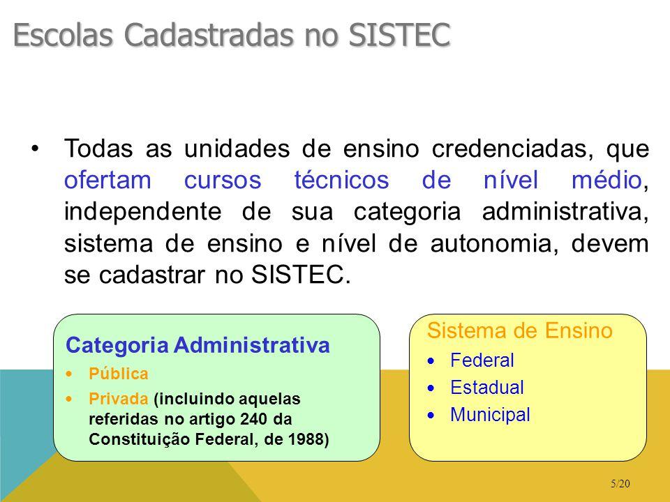 5/20 Escolas Cadastradas no SISTEC •Todas as unidades de ensino credenciadas, que ofertam cursos técnicos de nível médio, independente de sua categori