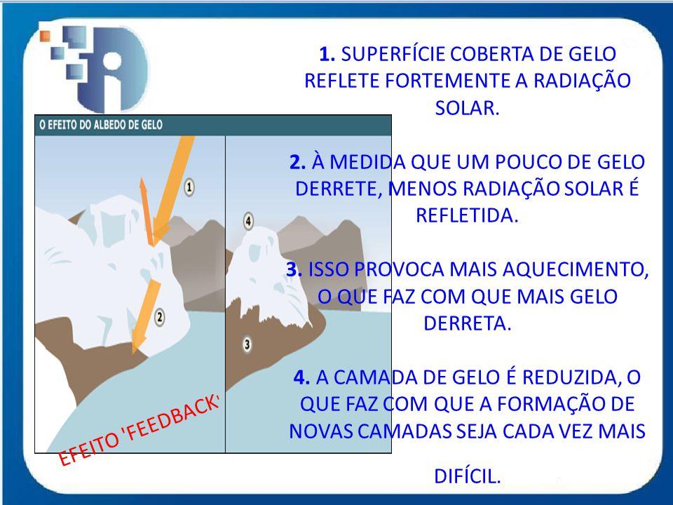 EFEITO 'FEEDBACK ' 1. SUPERFÍCIE COBERTA DE GELO REFLETE FORTEMENTE A RADIAÇÃO SOLAR. 2. À MEDIDA QUE UM POUCO DE GELO DERRETE, MENOS RADIAÇÃO SOLAR É