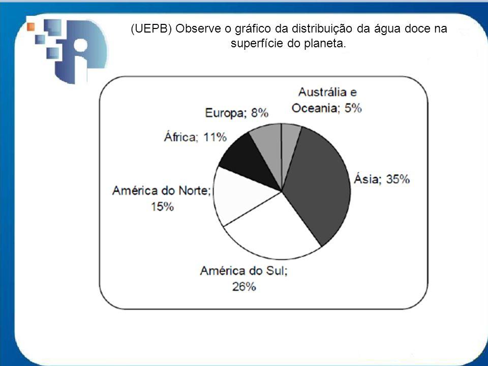 (UEPB) Observe o gráfico da distribuição da água doce na superfície do planeta.