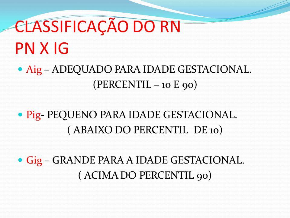 CLASSIFICAÇÃO DO RN PN X IG  Aig – ADEQUADO PARA IDADE GESTACIONAL. (PERCENTIL – 10 E 90)  Pig- PEQUENO PARA IDADE GESTACIONAL. ( ABAIXO DO PERCENTI