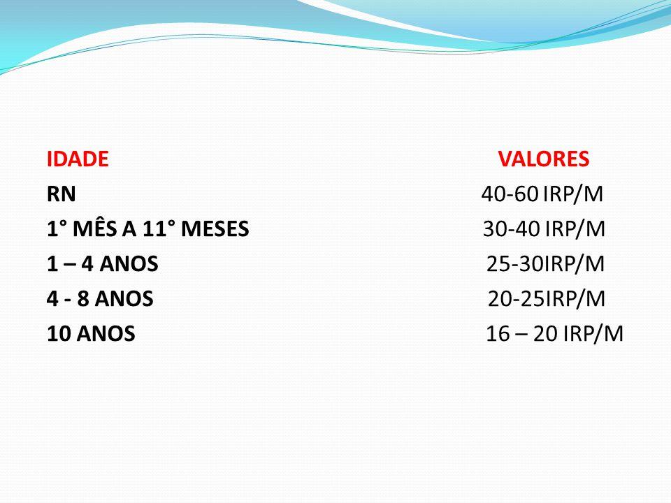 IDADE VALORES RN 40-60 IRP/M 1° MÊS A 11° MESES 30-40 IRP/M 1 – 4 ANOS 25-30IRP/M 4 - 8 ANOS 20-25IRP/M 10 ANOS 16 – 20 IRP/M