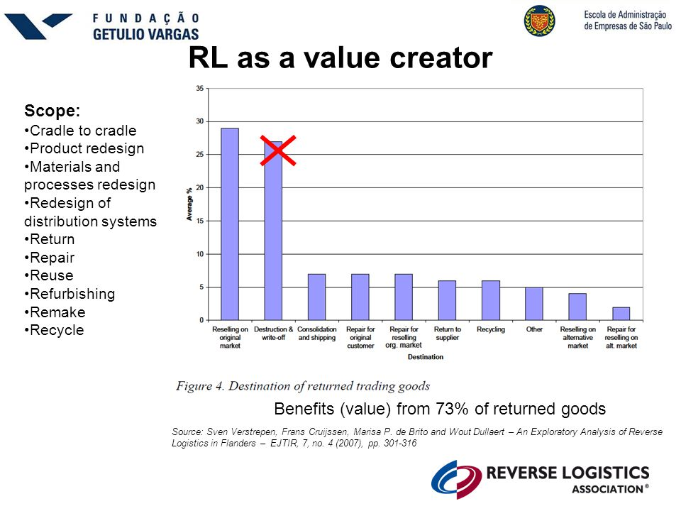 RL as a value creator Benefits (value) from 73% of returned goods Source: Sven Verstrepen, Frans Cruijssen, Marisa P. de Brito and Wout Dullaert – An