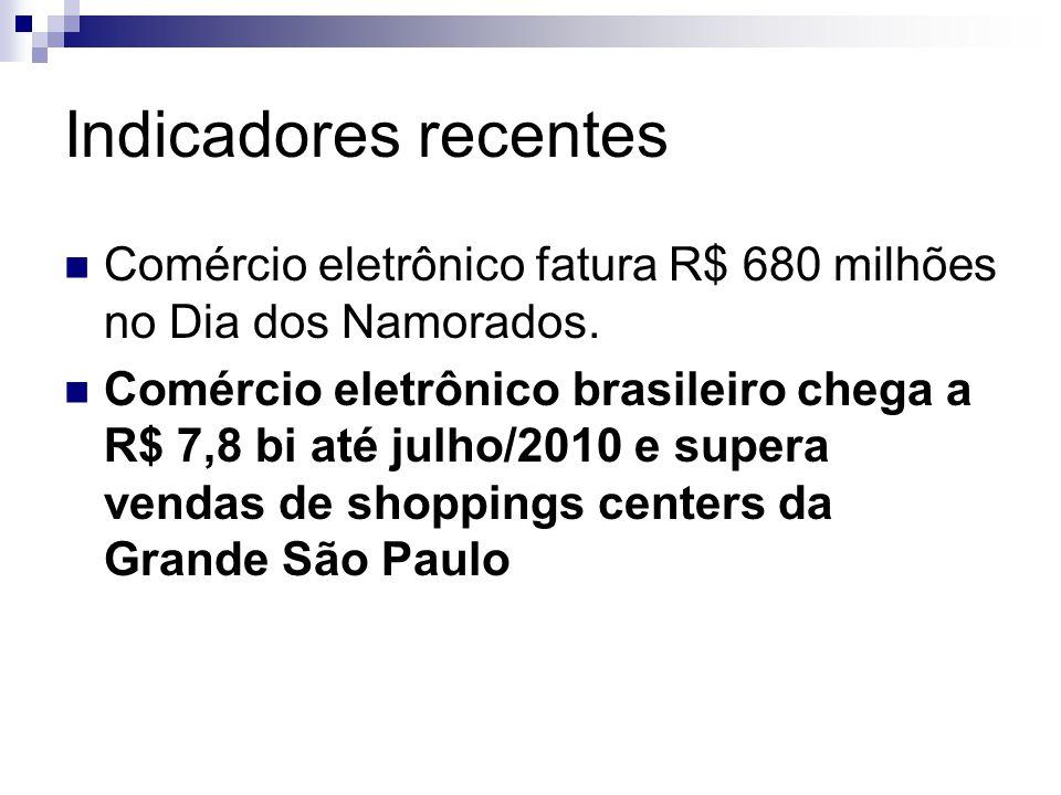 Indicadores recentes  Comércio eletrônico fatura R$ 680 milhões no Dia dos Namorados.  Comércio eletrônico brasileiro chega a R$ 7,8 bi até julho/20