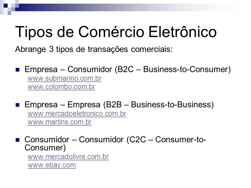Tipos de Comércio Eletrônico Abrange 3 tipos de transações comerciais:  Empresa – Consumidor (B2C – Business-to-Consumer) www.submarino.com.br www.co