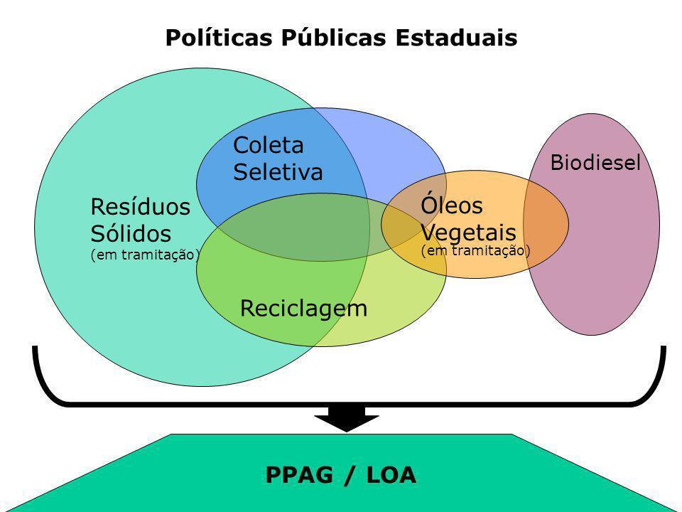 Resíduos Sólidos (em tramitação) Coleta Seletiva Reciclagem Biodiesel Óleos Vegetais (em tramitação) Políticas Públicas Estaduais PPAG / LOA