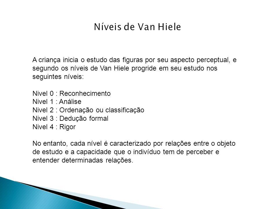 A criança inicia o estudo das figuras por seu aspecto perceptual, e segundo os níveis de Van Hiele progride em seu estudo nos seguintes níveis: Nivel
