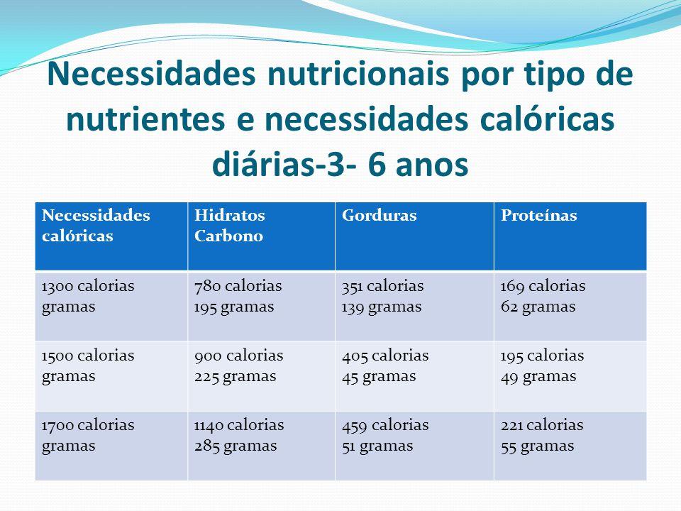 Necessidades nutricionais por tipo de nutrientes e necessidades calóricas diárias-3- 6 anos Necessidades calóricas Hidratos Carbono GordurasProteínas