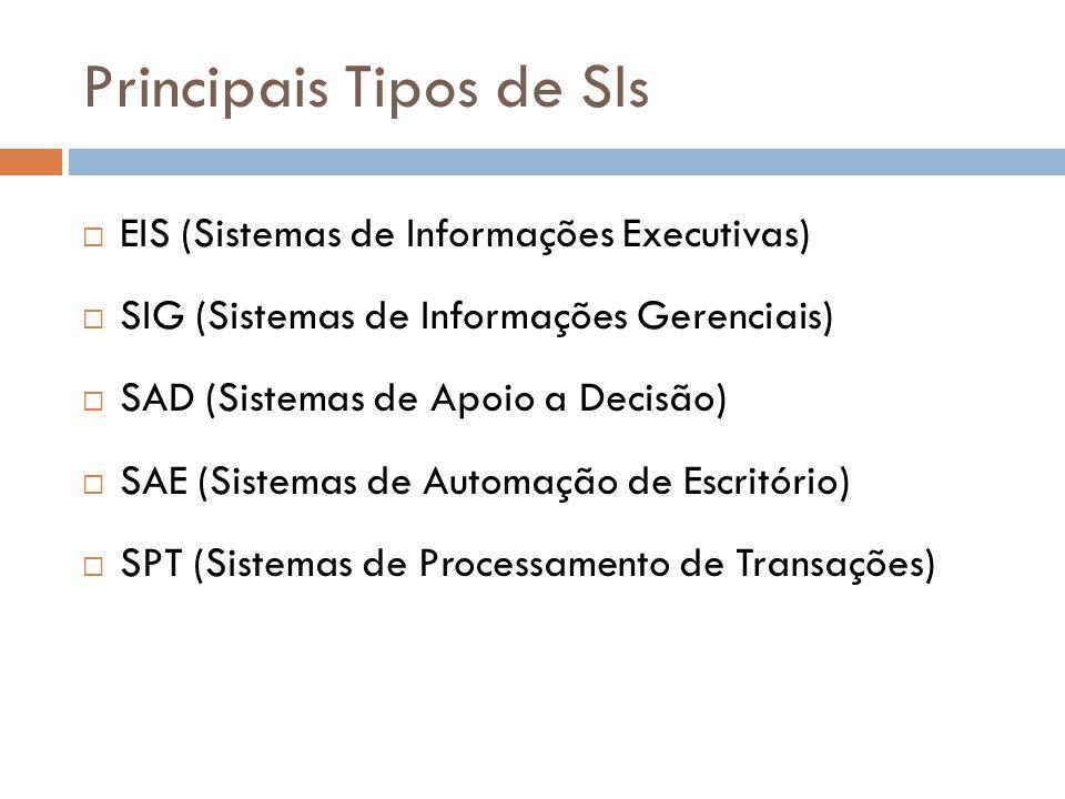 Principais Tipos de SIs  EIS (Sistemas de Informações Executivas)  SIG (Sistemas de Informações Gerenciais)  SAD (Sistemas de Apoio a Decisão)  SA