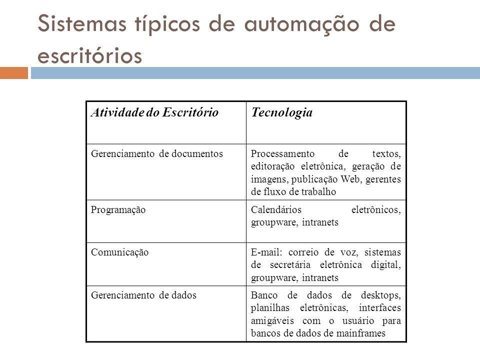 Sistemas típicos de automação de escritórios Atividade do EscritórioTecnologia Gerenciamento de documentosProcessamento de textos, editoração eletrôni