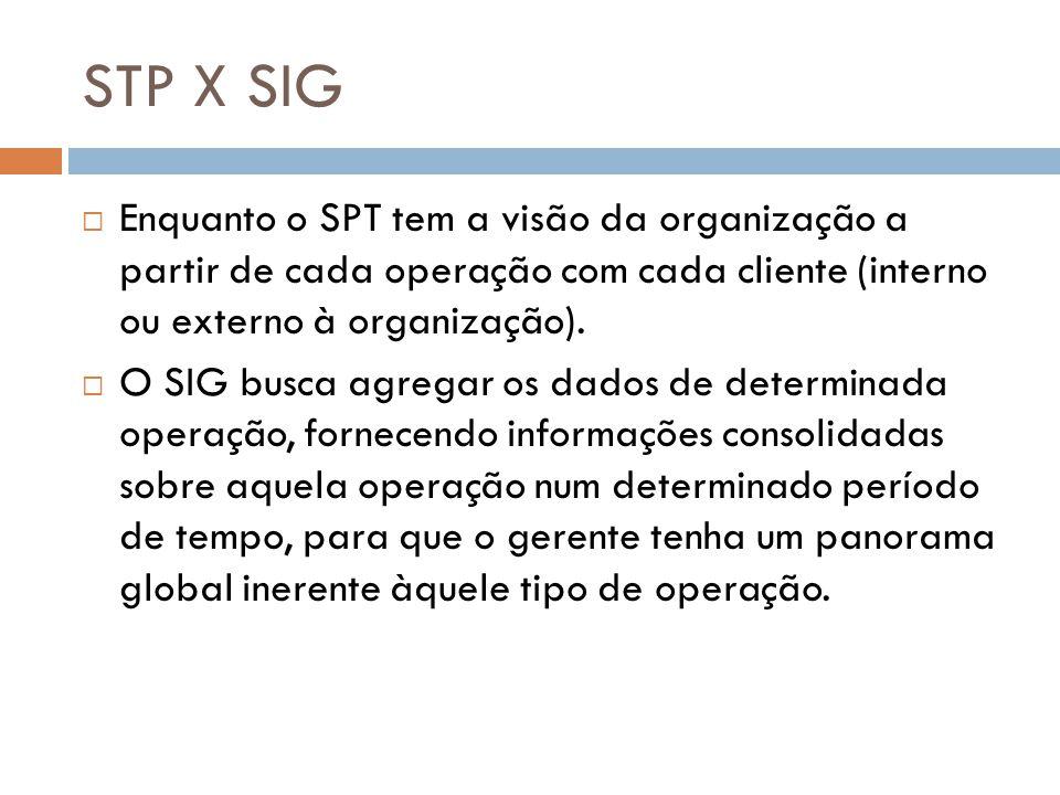 STP X SIG  Enquanto o SPT tem a visão da organização a partir de cada operação com cada cliente (interno ou externo à organização).  O SIG busca agr