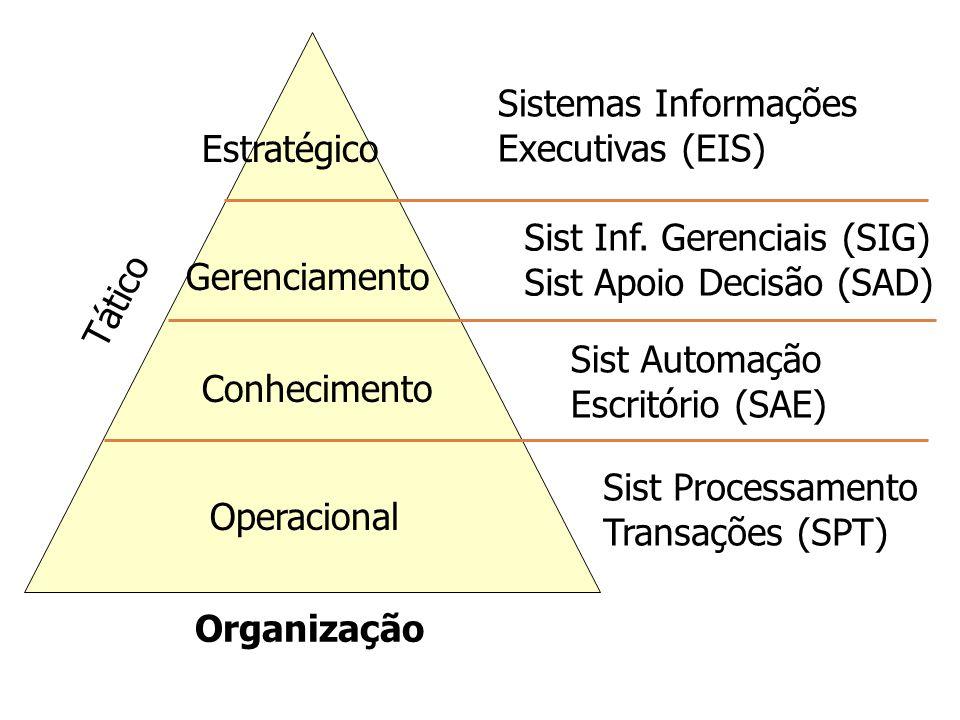 Sist Processamento Transações (SPT) Sist Inf. Gerenciais (SIG) Sist Apoio Decisão (SAD) Operacional Conhecimento Gerenciamento Estratégico Tático Orga