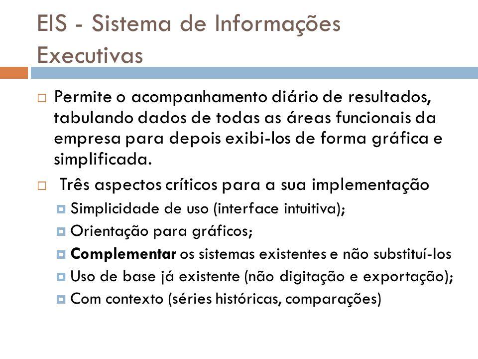 EIS - Sistema de Informações Executivas  Permite o acompanhamento diário de resultados, tabulando dados de todas as áreas funcionais da empresa para