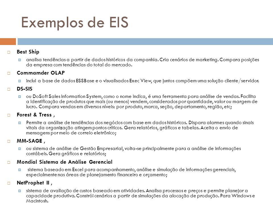 Exemplos de EIS  Best Ship  analisa tendências a partir de dados históricos da companhia. Cria cenários de marketing. Compara posições da empresa co