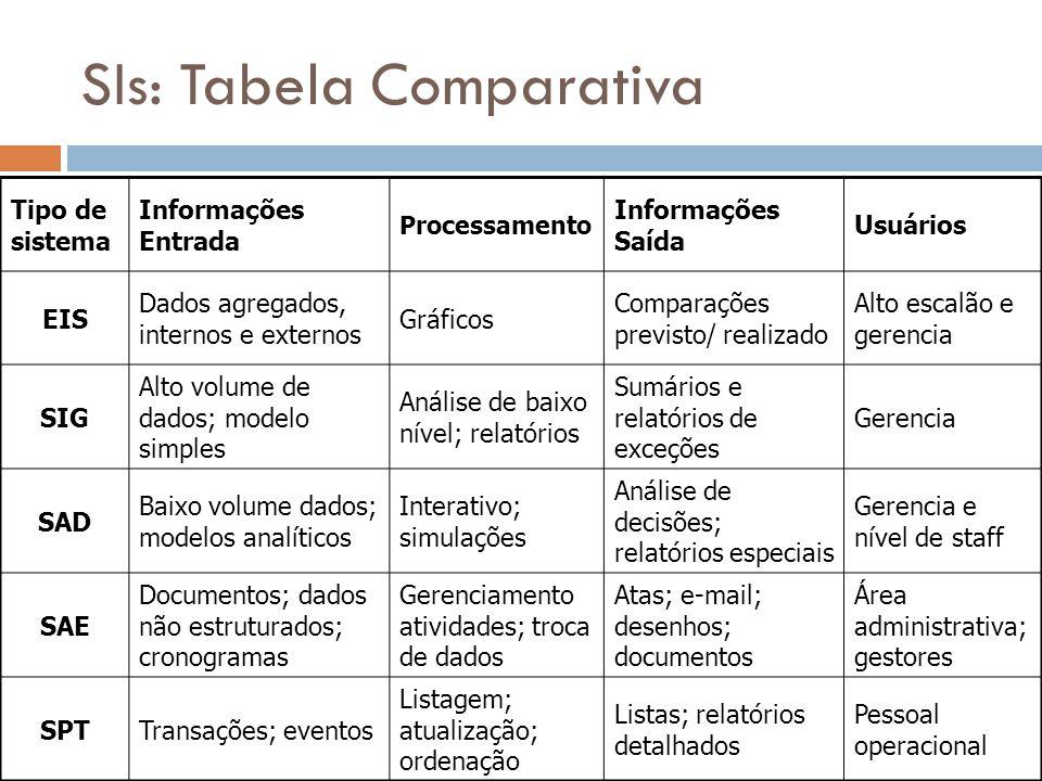 SIs: Tabela Comparativa Tipo de sistema Informações Entrada Processamento Informações Saída Usuários EIS Dados agregados, internos e externos Gráficos