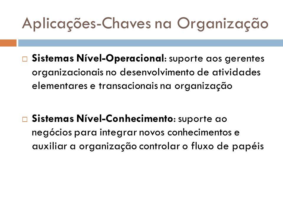 Aplicações-Chaves na Organização  Sistemas Nível-Operacional: suporte aos gerentes organizacionais no desenvolvimento de atividades elementares e tra