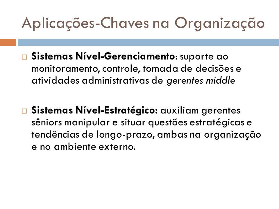 Aplicações-Chaves na Organização  Sistemas Nível-Gerenciamento: suporte ao monitoramento, controle, tomada de decisões e atividades administrativas d