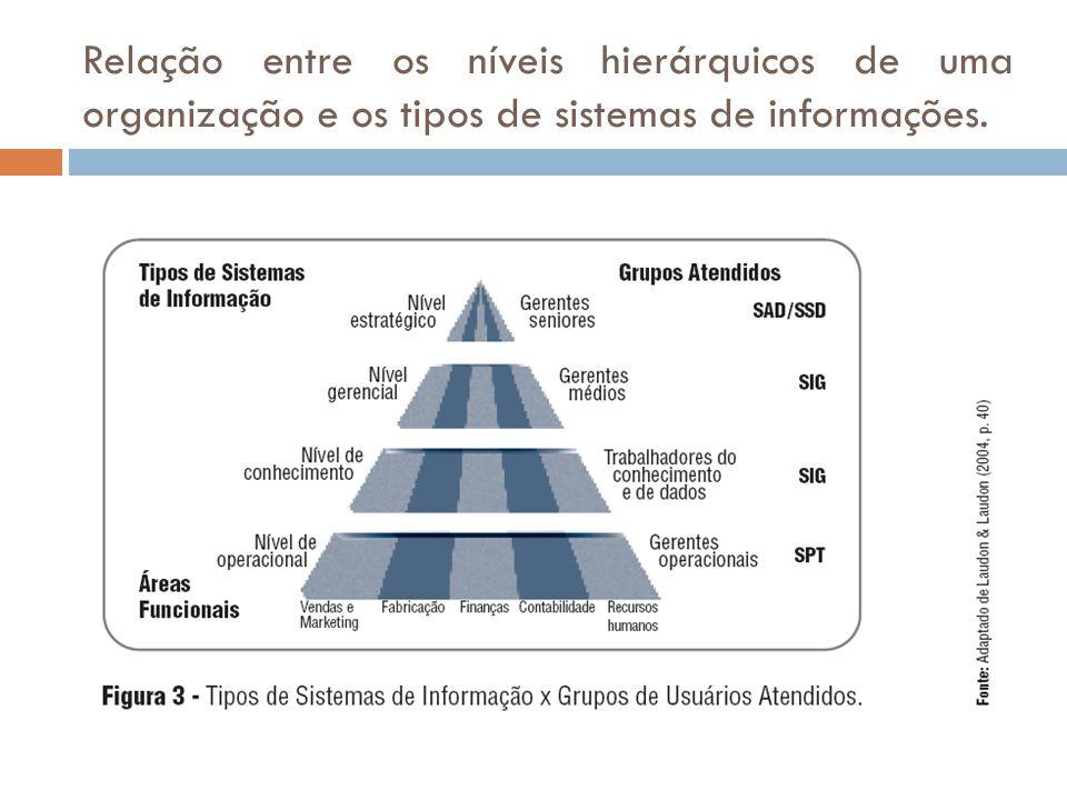 Relação entre os níveis hierárquicos de uma organização e os tipos de sistemas de informações.