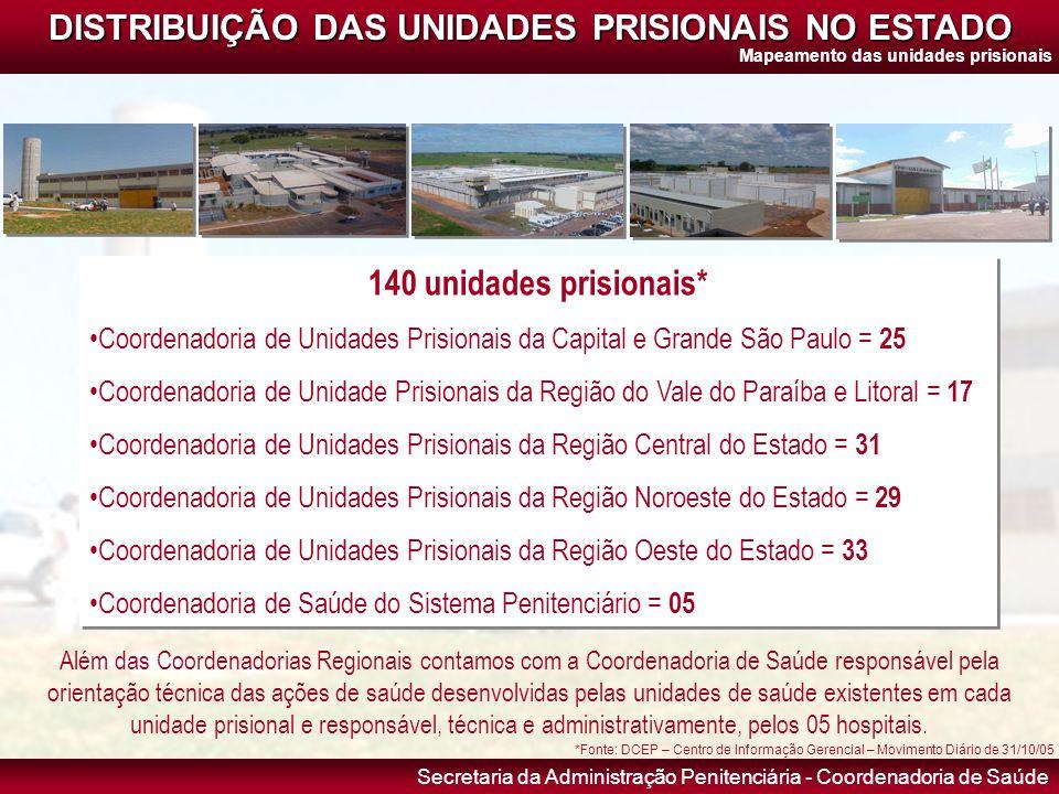 Secretaria da Administração Penitenciária - Coordenadoria de Saúde 140 unidades prisionais* •Coordenadoria de Unidades Prisionais da Capital e Grande