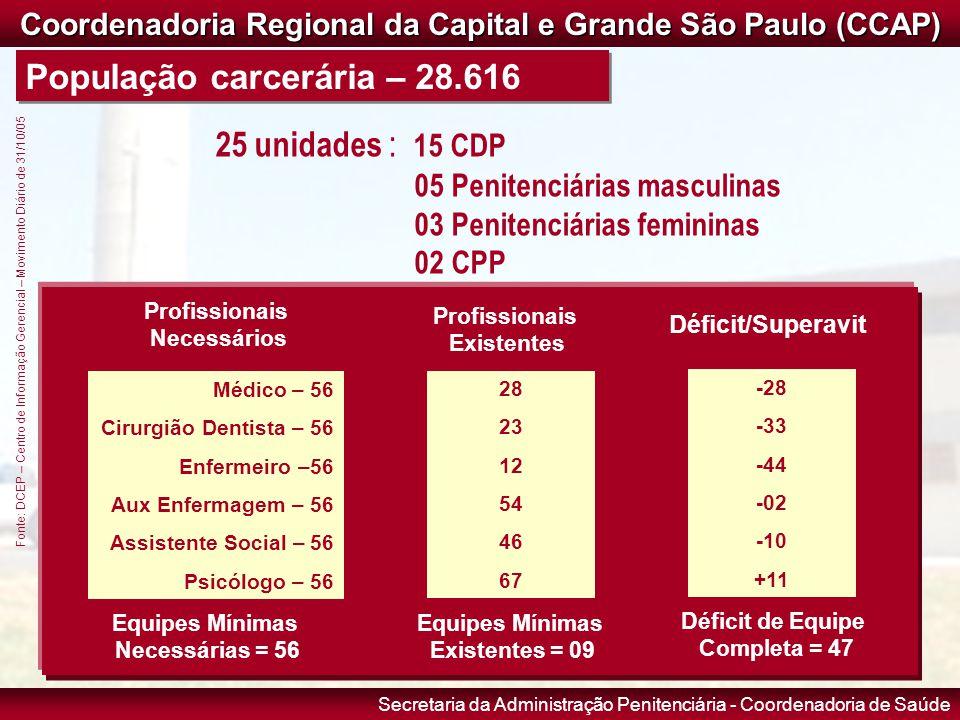 Secretaria da Administração Penitenciária - Coordenadoria de Saúde População carcerária – 28.616 Coordenadoria Regional da Capital e Grande São Paulo