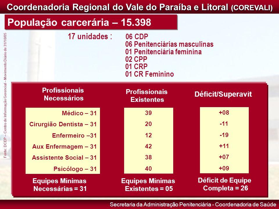 Secretaria da Administração Penitenciária - Coordenadoria de Saúde Coordenadoria Regional do Vale do Paraíba e Litoral (COREVALI) População carcerária