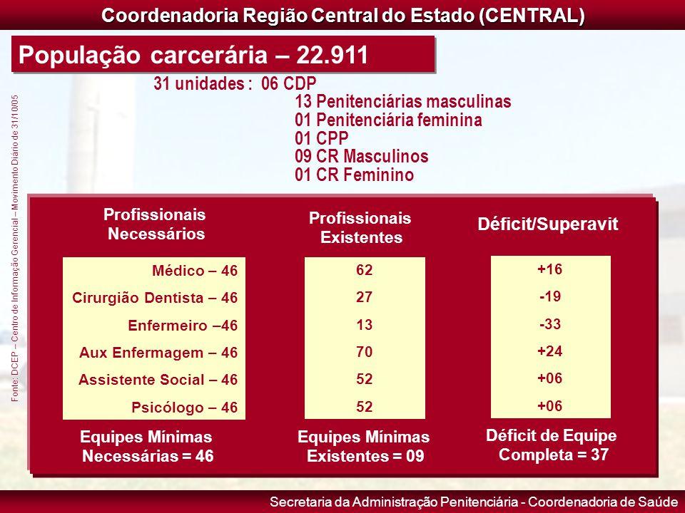Secretaria da Administração Penitenciária - Coordenadoria de Saúde Coordenadoria Região Central do Estado (CENTRAL) População carcerária – 22.911 31 u