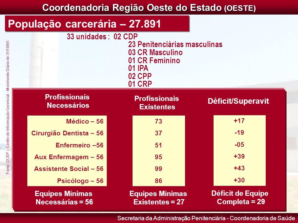 Secretaria da Administração Penitenciária - Coordenadoria de Saúde Coordenadoria Região Oeste do Estado (OESTE) População carcerária – 27.891 Fonte: D