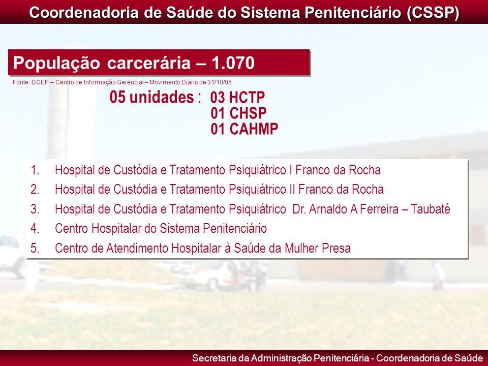 Secretaria da Administração Penitenciária - Coordenadoria de Saúde COORDENADORIA DE SAÚDE Coordenadoria de Saúde do Sistema Penitenciário (CSSP) 1.Hos