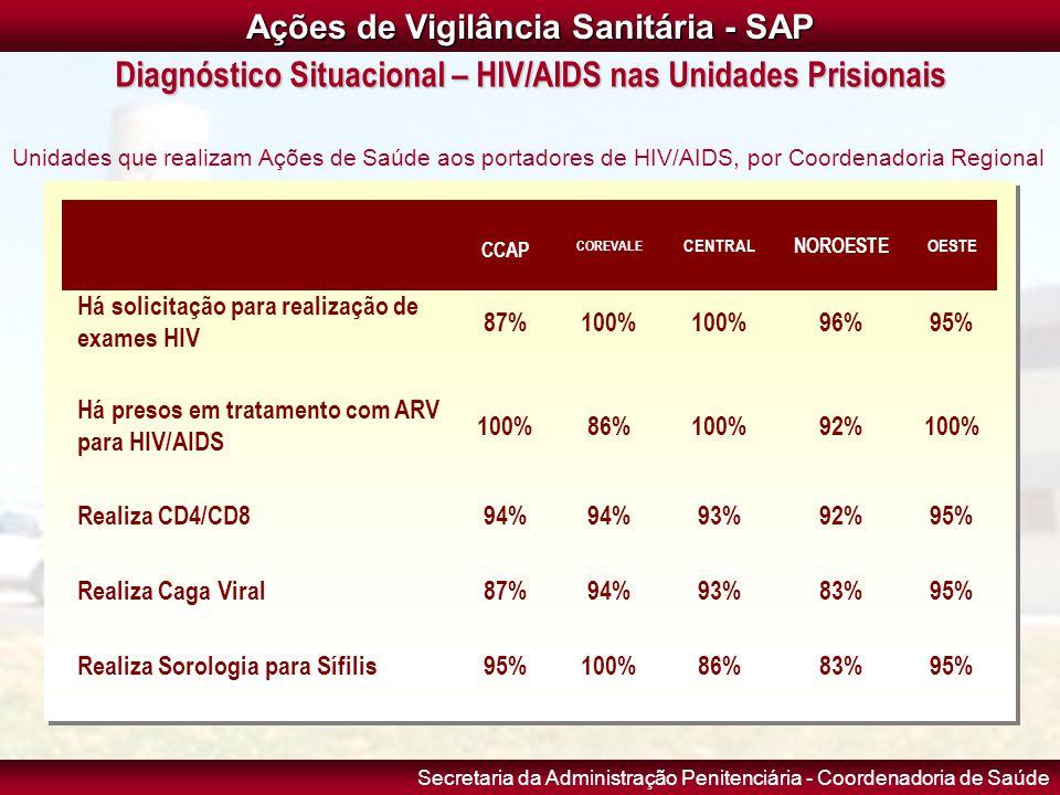 Secretaria da Administração Penitenciária - Coordenadoria de Saúde CCAP COREVALE CENTRAL NOROESTE OESTE Há solicitação para realização de exames HIV 8