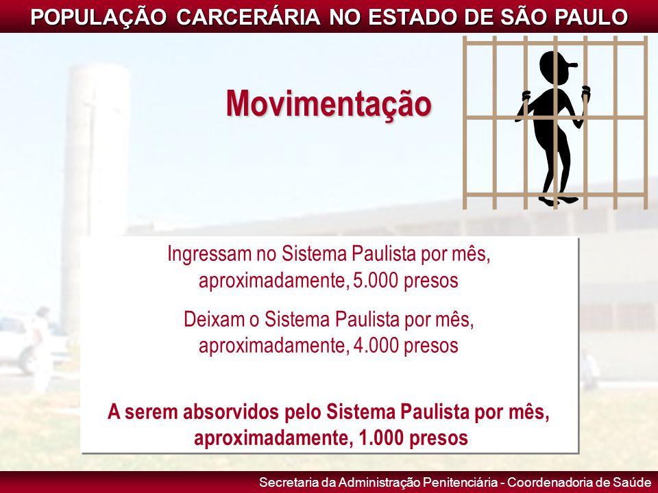 Secretaria da Administração Penitenciária - Coordenadoria de Saúde Movimentação Ingressam no Sistema Paulista por mês, aproximadamente, 5.000 presos D