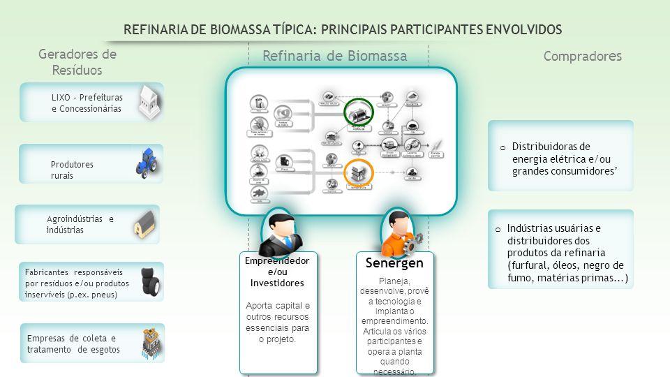 LIXO - Prefeituras e Concessionárias Produtores rurais Agroindústrias e indústrias Fabricantes responsáveis por resíduos e/ou produtos inservíveis (p.