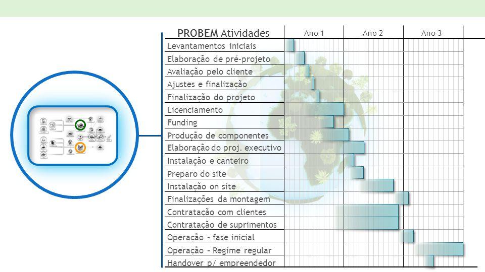 PROBEM Atividades Operação – fase inicial Contratação de suprimentos Contratação com clientes Finalizações da montagem Instalação on site Instalação e