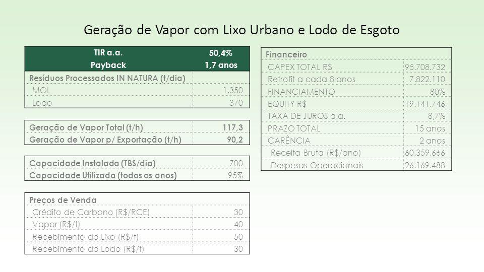 TIR a.a.50,4% Payback1,7 anos Resíduos Processados IN NATURA (t/dia) MOL1.350 Lodo370 Geração de Vapor Total (t/h)117,3 Geração de Vapor p/ Exportação