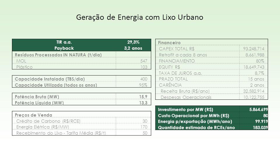 TIR a.a.29,3% Payback3,2 anos Resíduos Processados IN NATURA (t/dia) MOL547 Plástico103 Capacidade Instalada (TBS/dia) 400 Capacidade Utilizada (todos