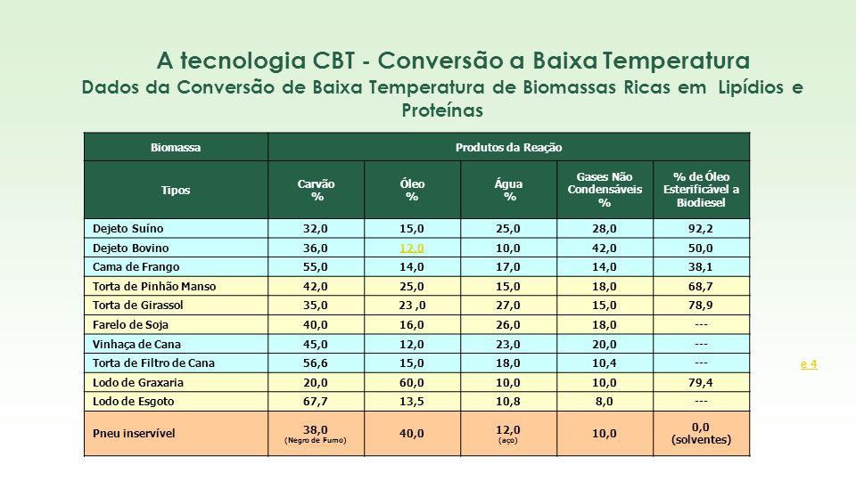 Dados da Conversão de Baixa Temperatura de Biomassas Ricas em Lipídios e Proteínas BiomassaProdutos da Reação Tipos Carvão % Óleo % Água % Gases Não C