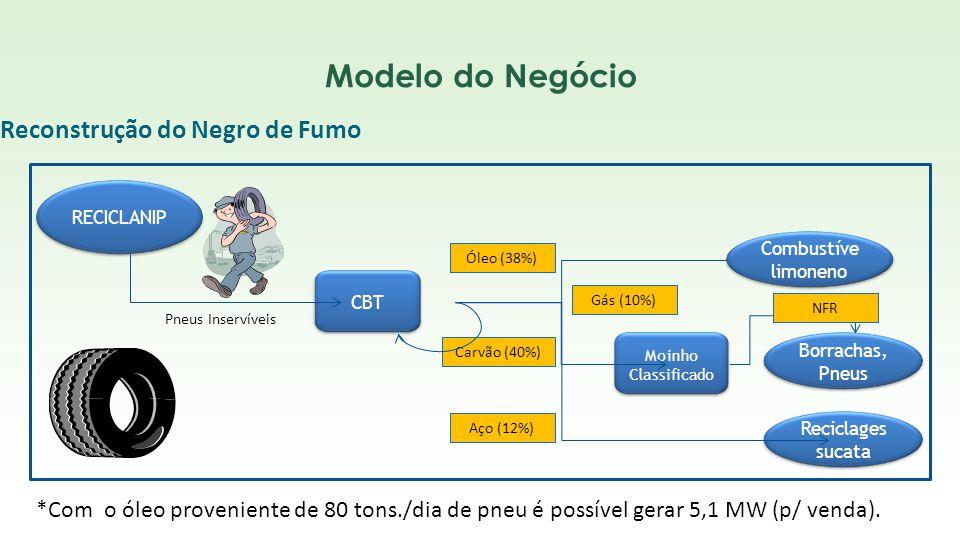 CBT RECICLANIP Moinho Classificado Borrachas, Pneus NFR Carvão (40%) Óleo (38%) Pneus Inservíveis Gás (10%) Reciclages sucata Aço (12%) Reconstrução d
