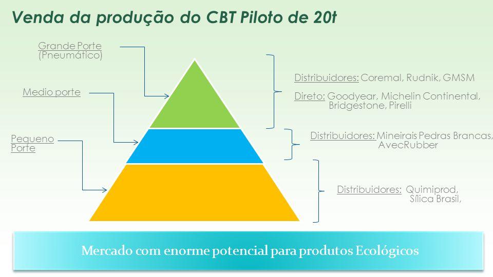 Venda da produção do CBT Piloto de 20t Grande Porte (Pneumático) Medio porte Pequeno Porte Distribuidores: Coremal, Rudnik, GMSM Direto: Goodyear, Mic
