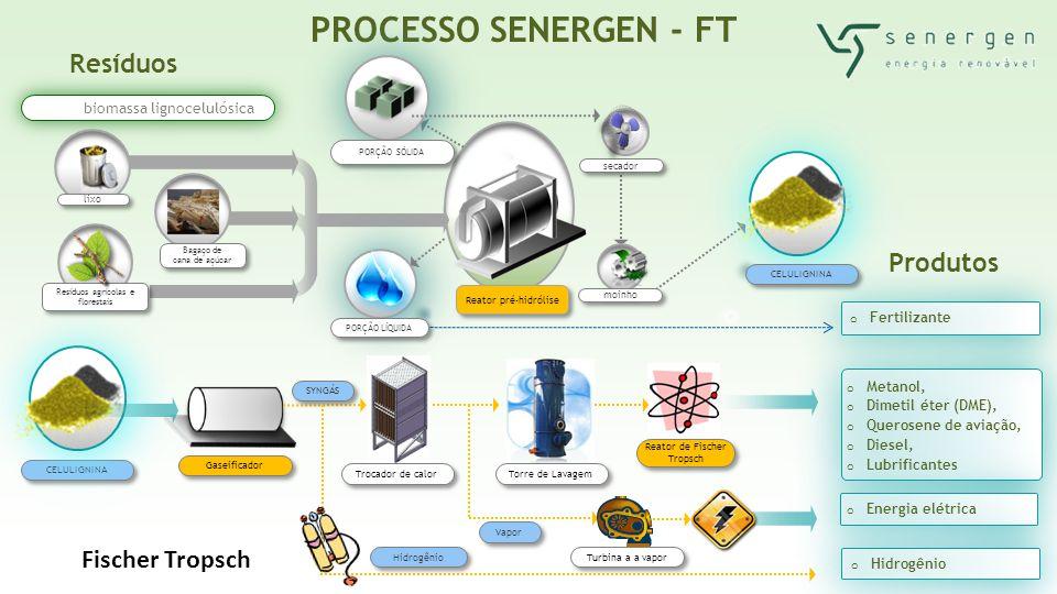 Reator pré-hidrólise Resíduos PROCESSO SENERGEN - FT biomassa lignocelulósica moinho Produtos CELULIGNINA PORÇÃO SÓLIDA secador o Metanol, o Dimetil é