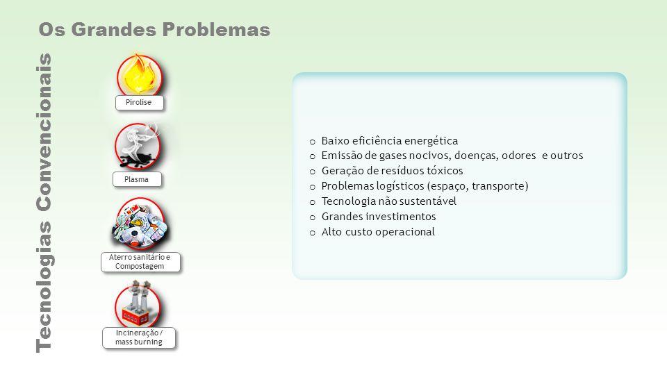 o Baixo eficiência energética o Emissão de gases nocivos, doenças, odores e outros o Geração de resíduos tóxicos o Problemas logísticos (espaço, trans