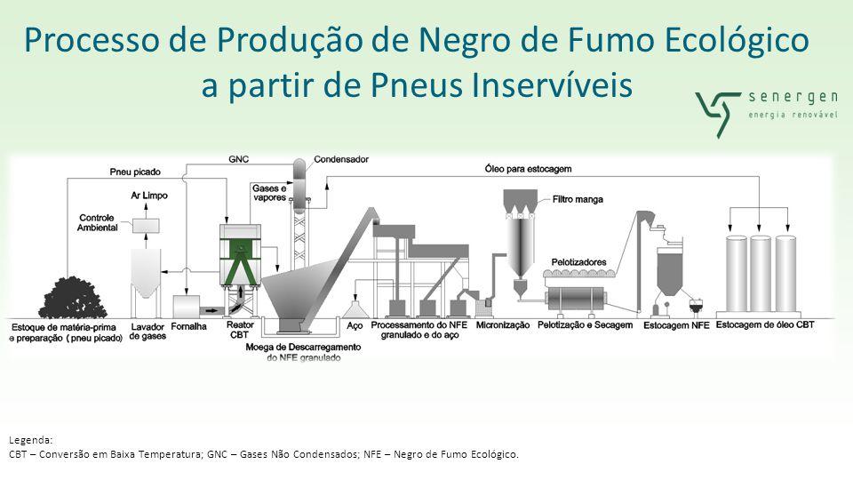 Processo de Produção de Negro de Fumo Ecológico a partir de Pneus Inservíveis Legenda: CBT – Conversão em Baixa Temperatura; GNC – Gases Não Condensad