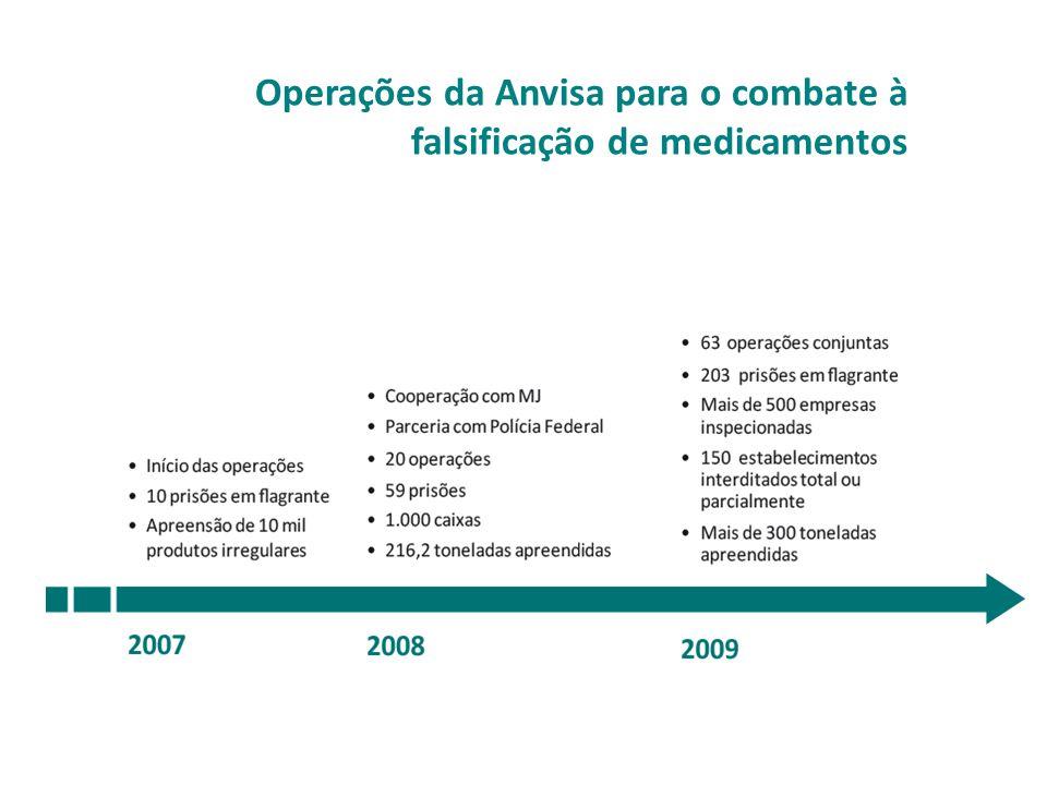 Operações da Anvisa para o combate à falsificação de medicamentos