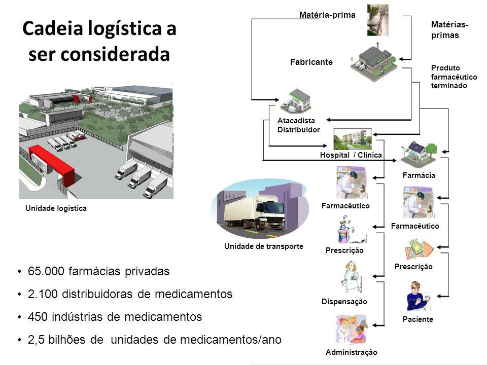 Cadeia logística a ser considerada Matérias- primas Fabricante Produto farmacêutico terminado Atacadista Distribuidor Farmacêutico Prescrição Dispensa