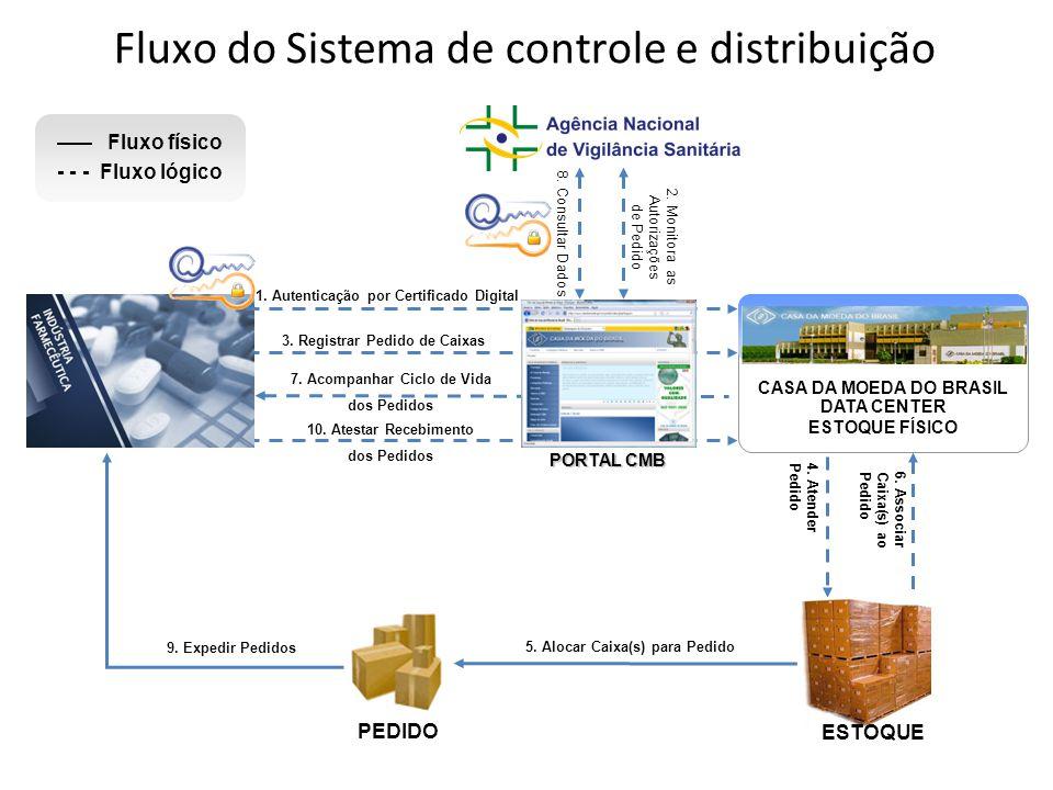 Fluxo do Sistema de controle e distribuição 3. Registrar Pedido de Caixas 4. Atender Pedido 6. Associar Caixa(s) ao Pedido CASA DA MOEDA DO BRASIL DAT