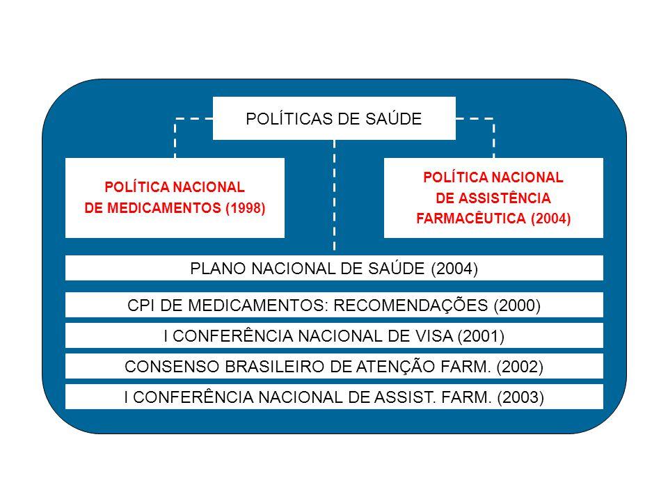 CPI DE MEDICAMENTOS: RECOMENDAÇÕES (2000) POLÍTICAS DE SAÚDE POLÍTICA NACIONAL DE MEDICAMENTOS (1998) POLÍTICA NACIONAL DE ASSISTÊNCIA FARMACÊUTICA (2