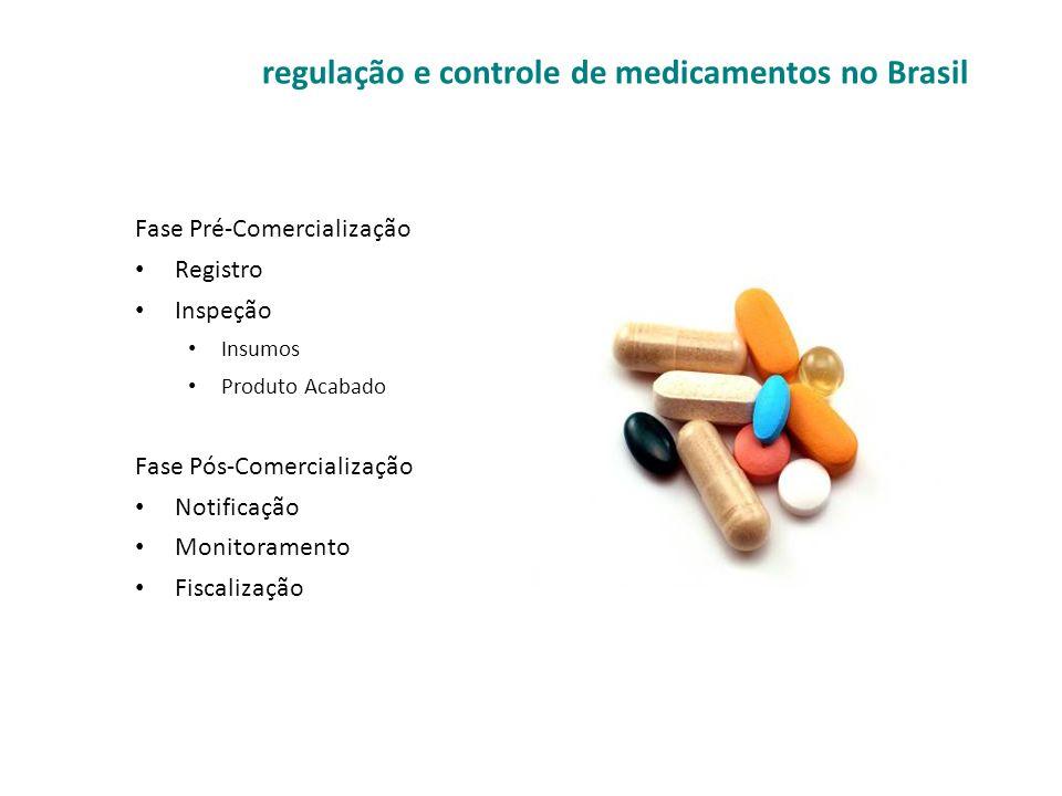 Fase Pré-Comercialização • Registro • Inspeção • Insumos • Produto Acabado Fase Pós-Comercialização • Notificação • Monitoramento • Fiscalização regul