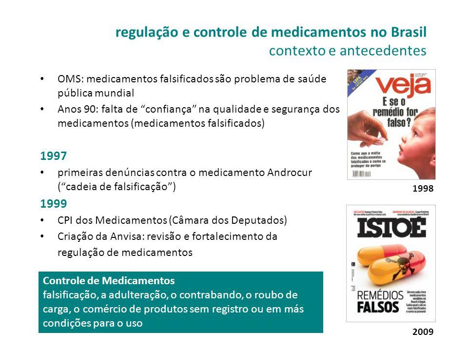 regulação e controle de medicamentos no Brasil contexto e antecedentes • OMS: medicamentos falsificados são problema de saúde pública mundial • Anos 9