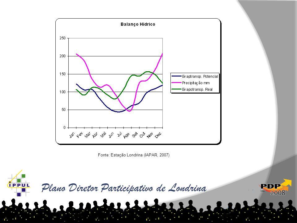Plano Diretor Participativo de Londrina Fonte: Estação Londrina (IAPAR, 2007)
