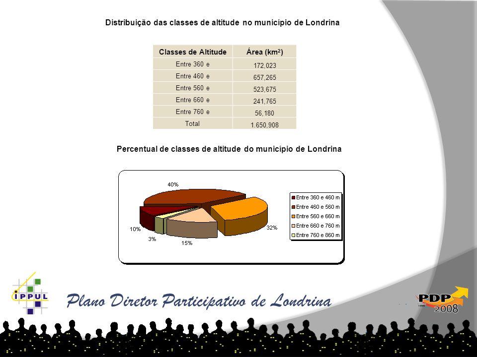 Plano Diretor Participativo de Londrina Classes de AltitudeÁrea (km 2 ) Entre 360 e 172,023 Entre 460 e 657,265 Entre 560 e 523,675 Entre 660 e 241,76