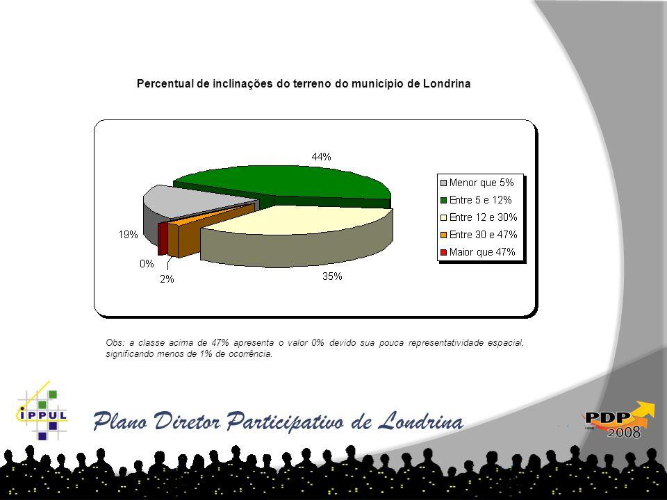 Plano Diretor Participativo de Londrina Percentual de inclinações do terreno do município de Londrina Obs: a classe acima de 47% apresenta o valor 0%